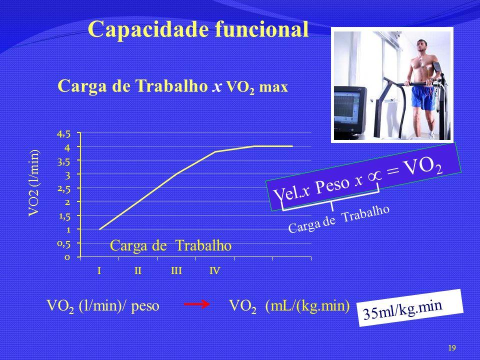 Capacidade funcional Carga de Trabalho x VO2 max Vel.x Peso x  = VO2