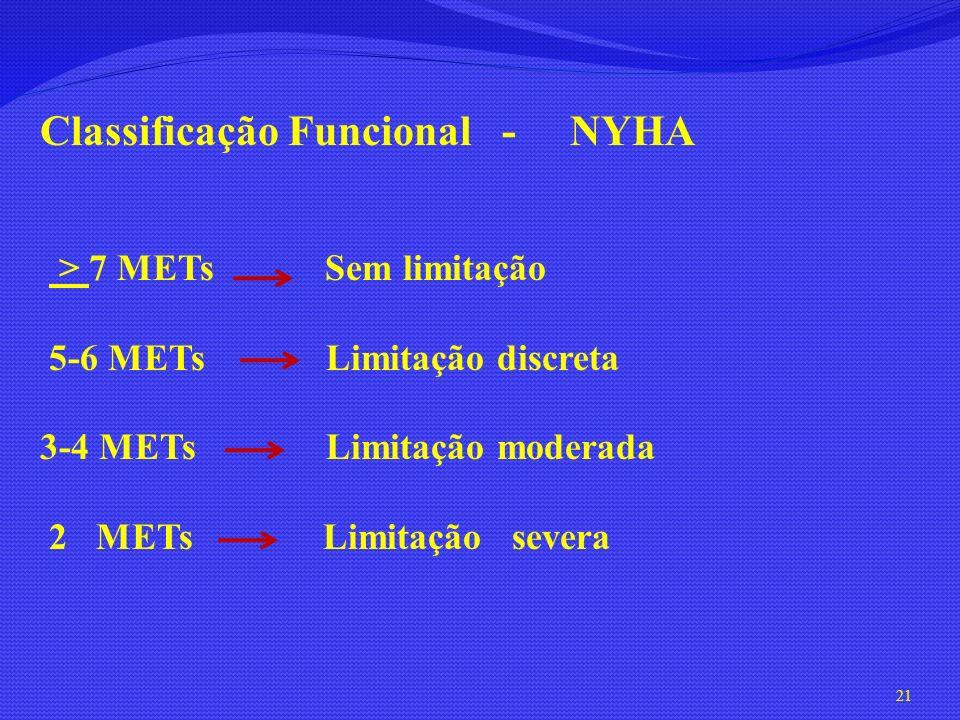 Classificação Funcional - NYHA