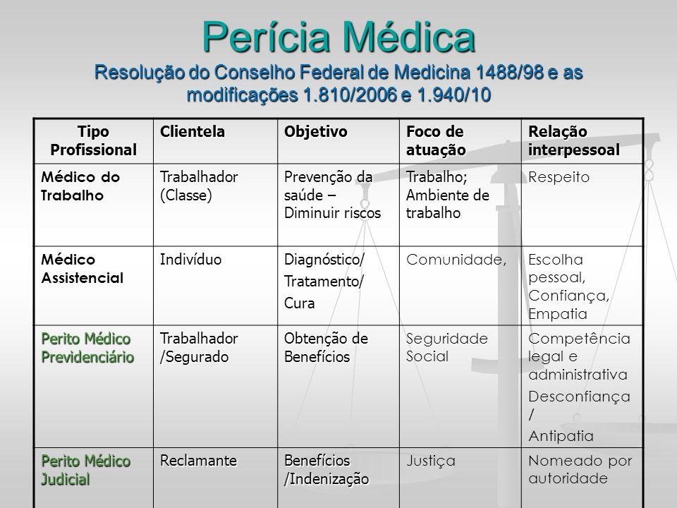 Perícia Médica Resolução do Conselho Federal de Medicina 1488/98 e as modificações 1.810/2006 e 1.940/10
