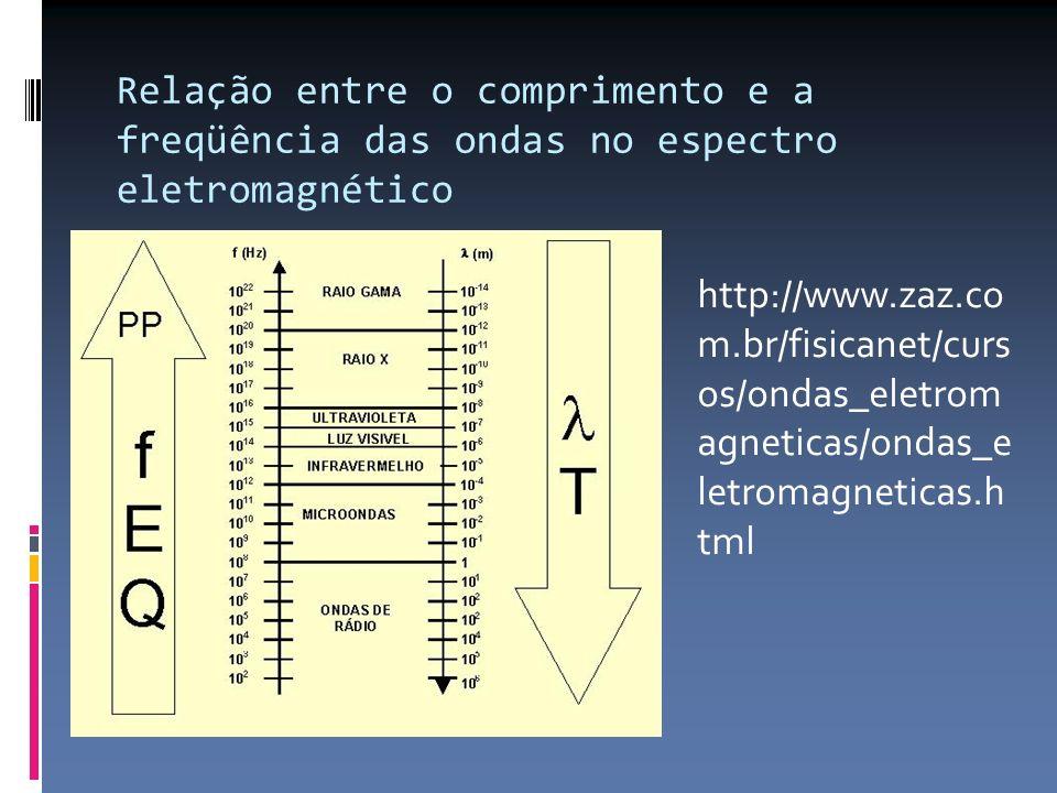Relação entre o comprimento e a freqüência das ondas no espectro eletromagnético