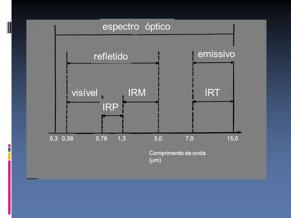 espectro óptico emissivo refletido visível IRM IRT IRP 0,3 0,38 0,78