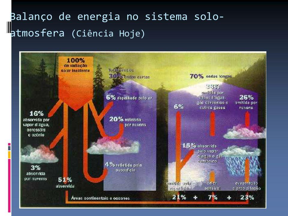 Balanço de energia no sistema solo-atmosfera (Ciência Hoje)