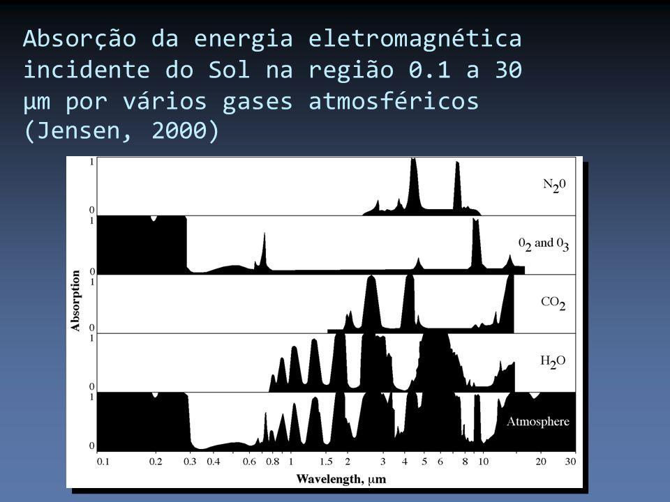 Absorção da energia eletromagnética incidente do Sol na região 0