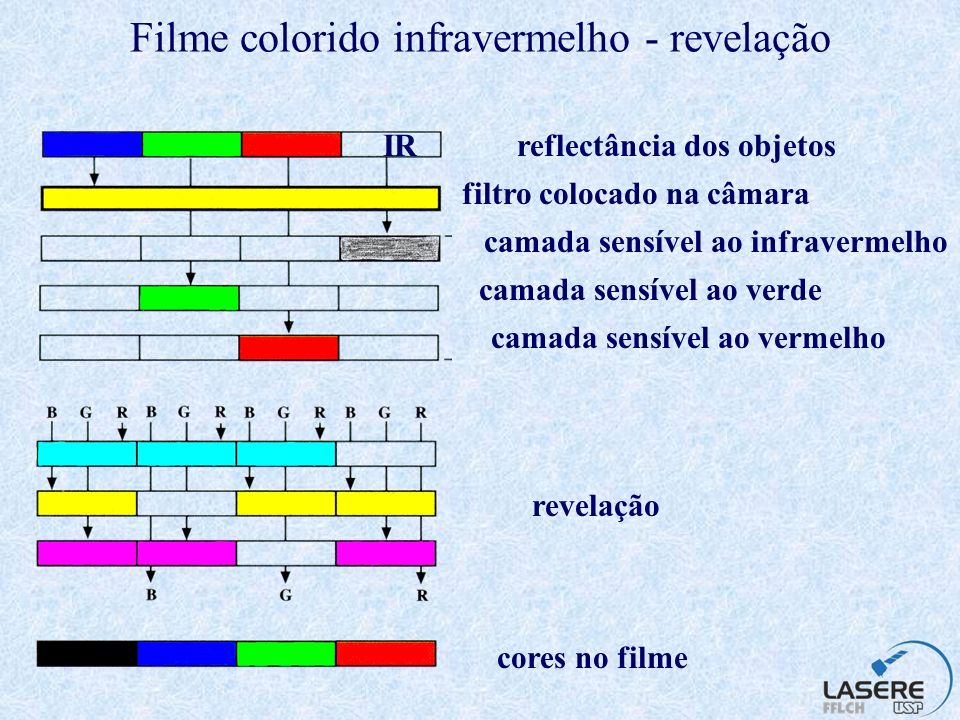 Filme colorido infravermelho - revelação