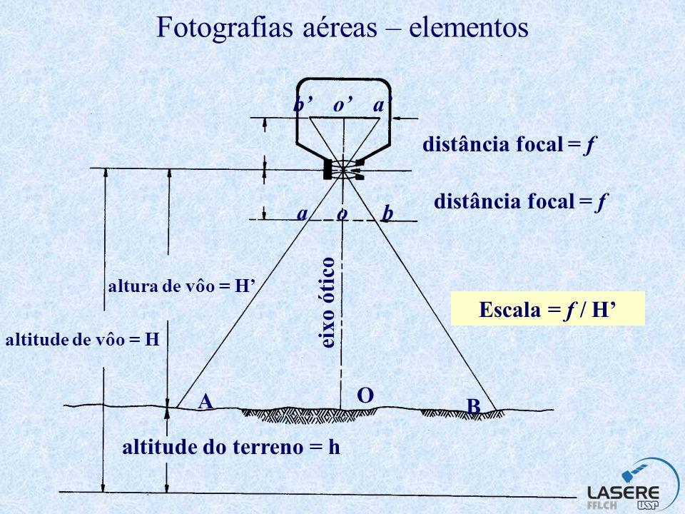 Fotografias aéreas – elementos
