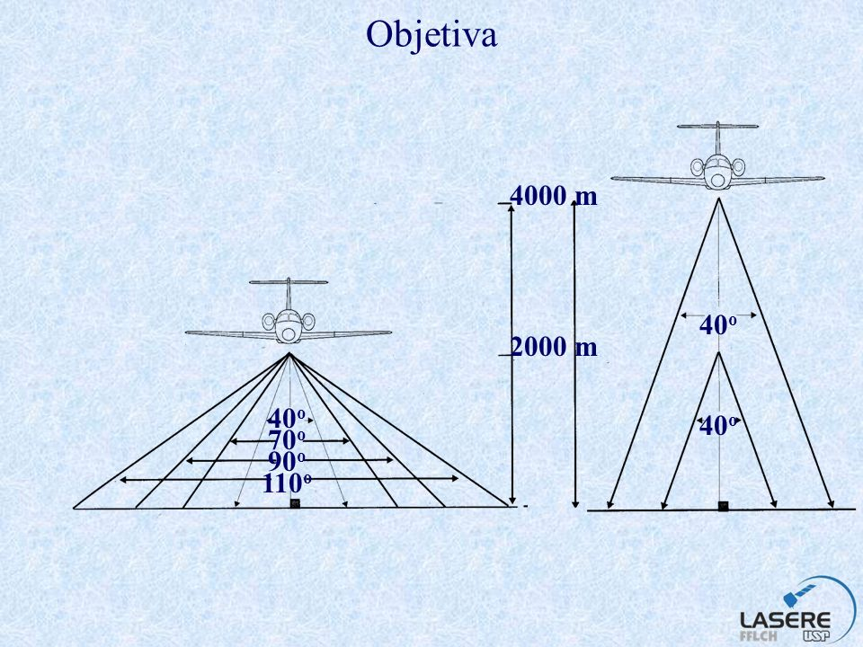 Objetiva 4000 m 40o 2000 m 40o 40o 70o 90o 110o