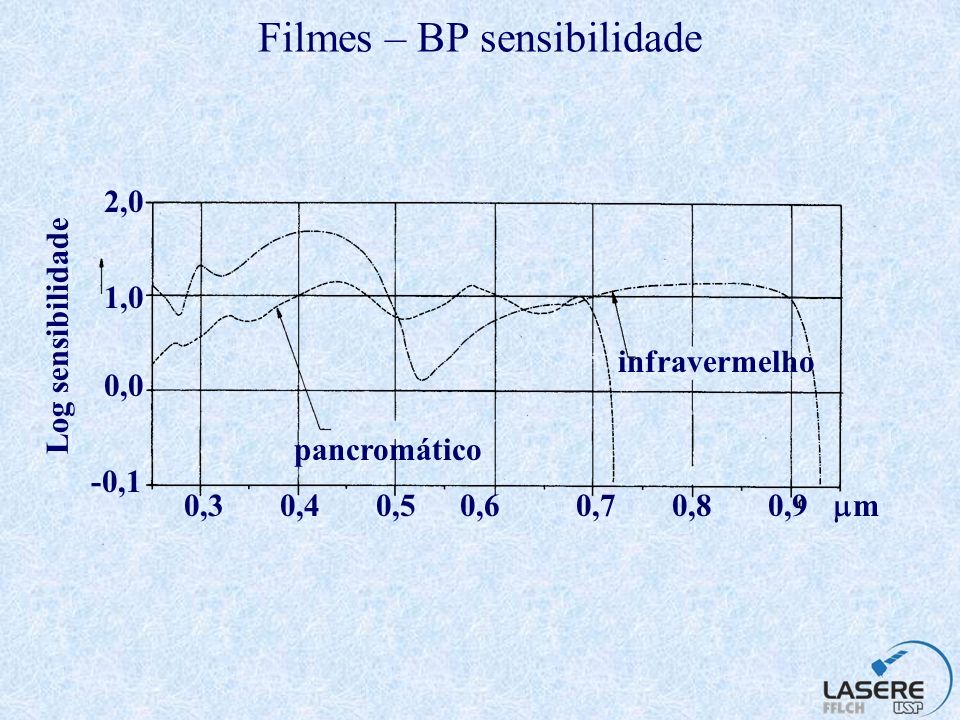 Filmes – BP sensibilidade