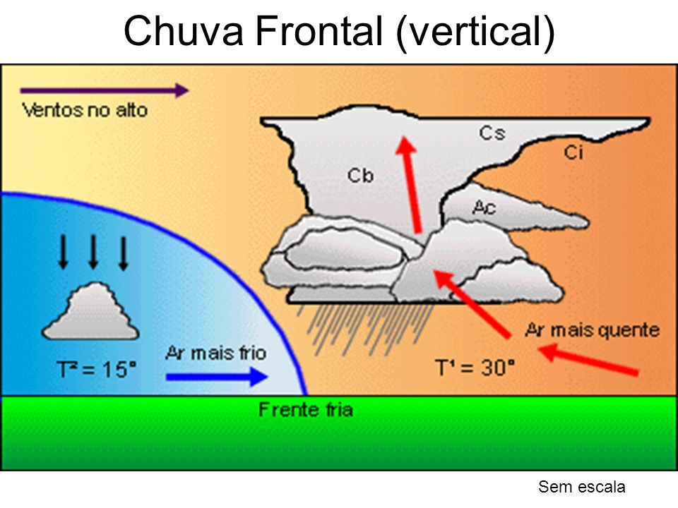 Chuva Frontal (vertical)
