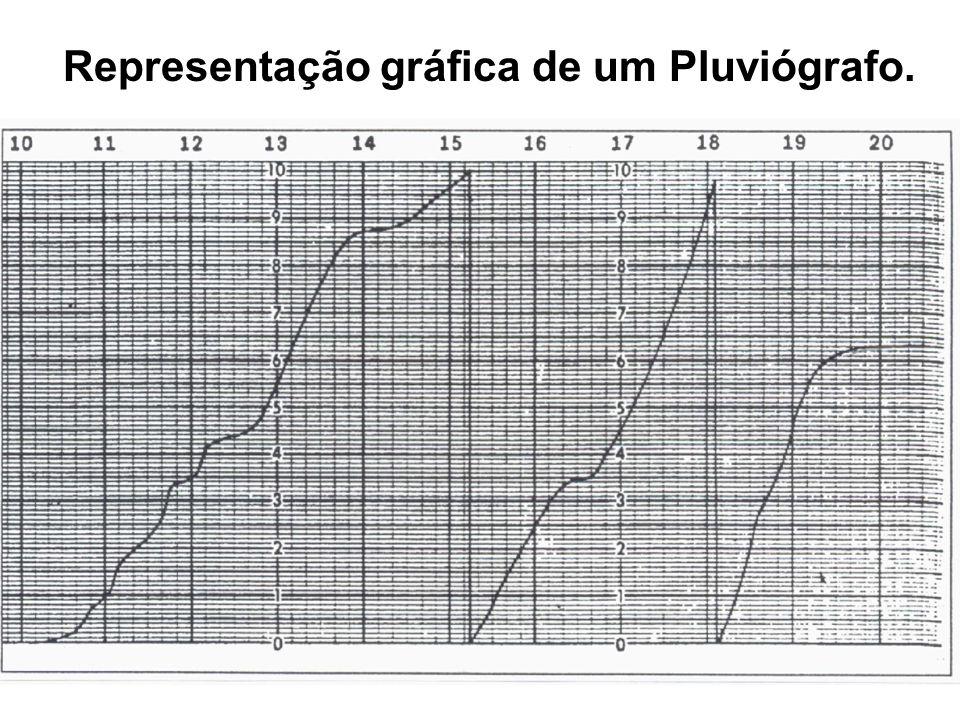 Representação gráfica de um Pluviógrafo.