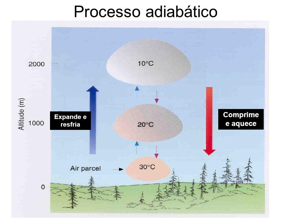 Processo adiabático Comprime e aquece Expande e resfria
