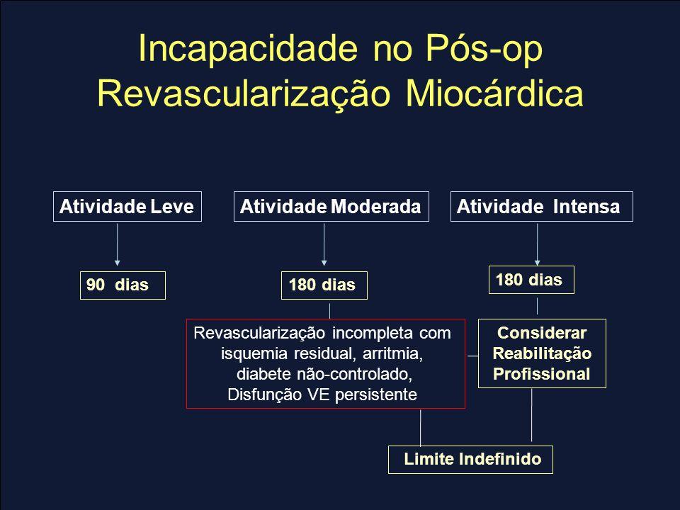 Incapacidade no Pós-op Revascularização Miocárdica