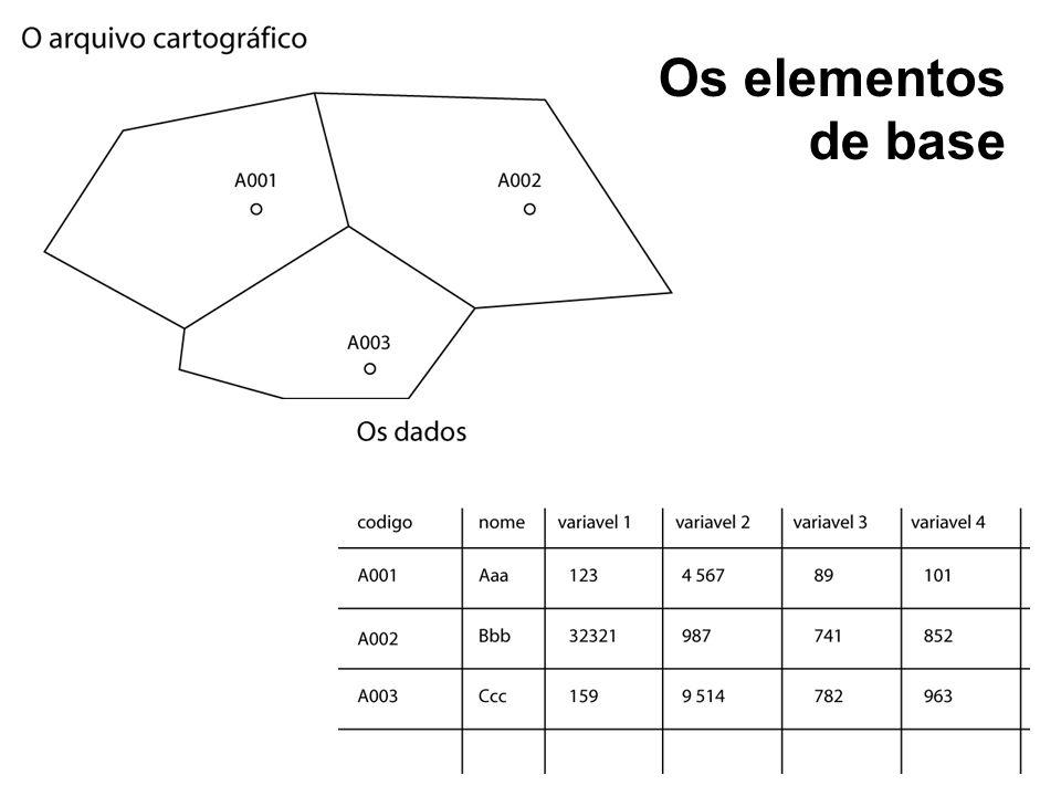 Os elementos de base