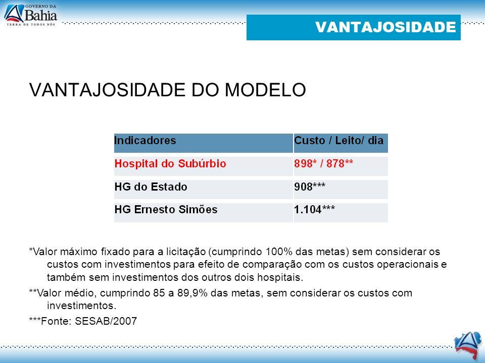 VANTAJOSIDADE DO MODELO