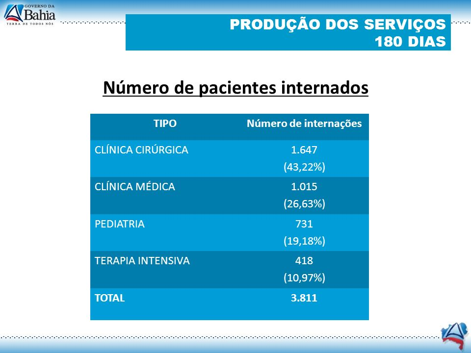Número de pacientes internados