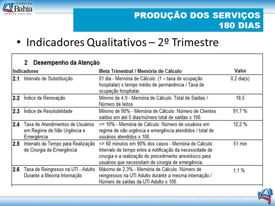 Indicadores Qualitativos – 2º Trimestre