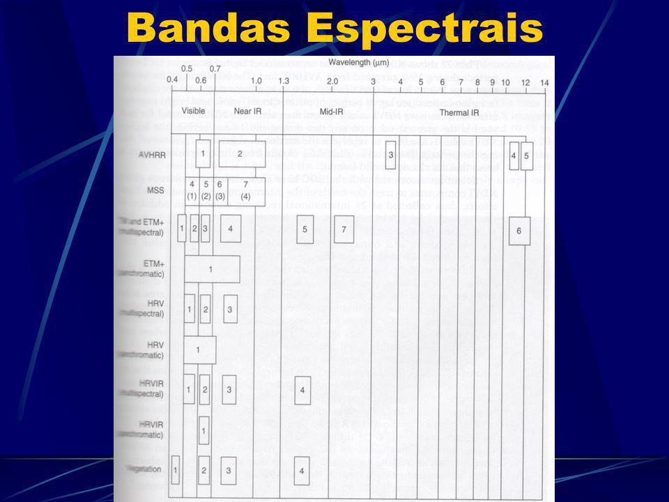 Bandas Espectrais
