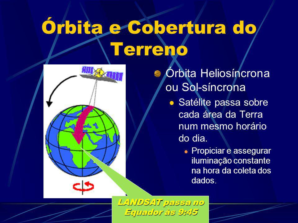 Órbita e Cobertura do Terreno
