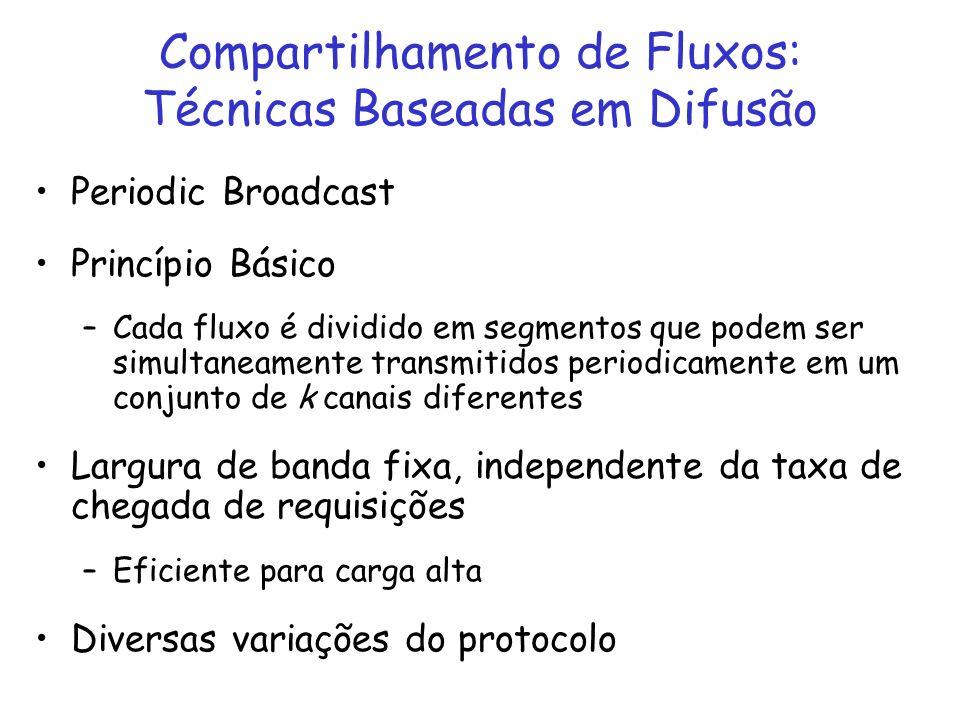 Compartilhamento de Fluxos: Técnicas Baseadas em Difusão