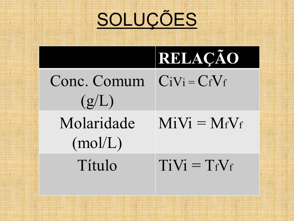 SOLUÇÕES RELAÇÃO Conc. Comum (g/L) CiVi = CfVf Molaridade (mol/L)