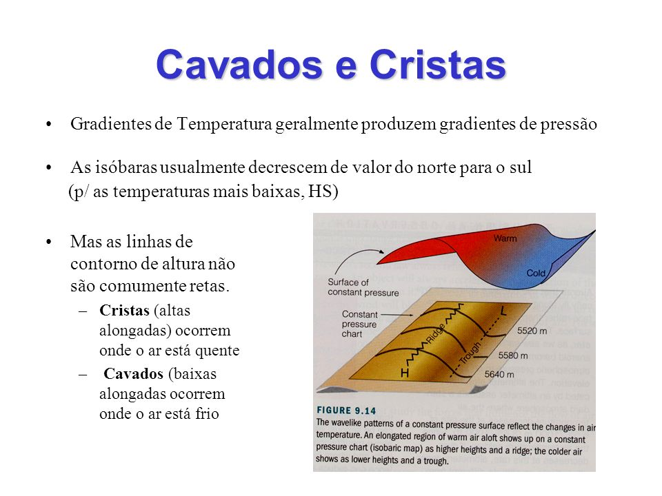 Cavados e Cristas Gradientes de Temperatura geralmente produzem gradientes de pressão. As isóbaras usualmente decrescem de valor do norte para o sul.