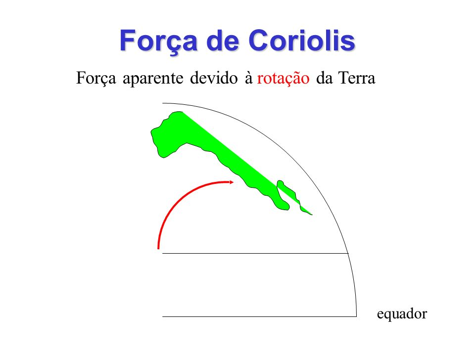 Força de Coriolis Força aparente devido à rotação da Terra equador