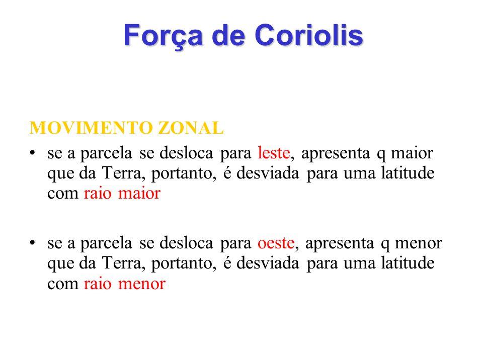 Força de Coriolis MOVIMENTO ZONAL