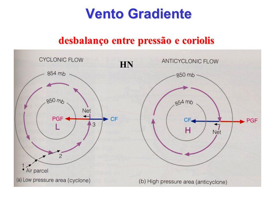 desbalanço entre pressão e coriolis
