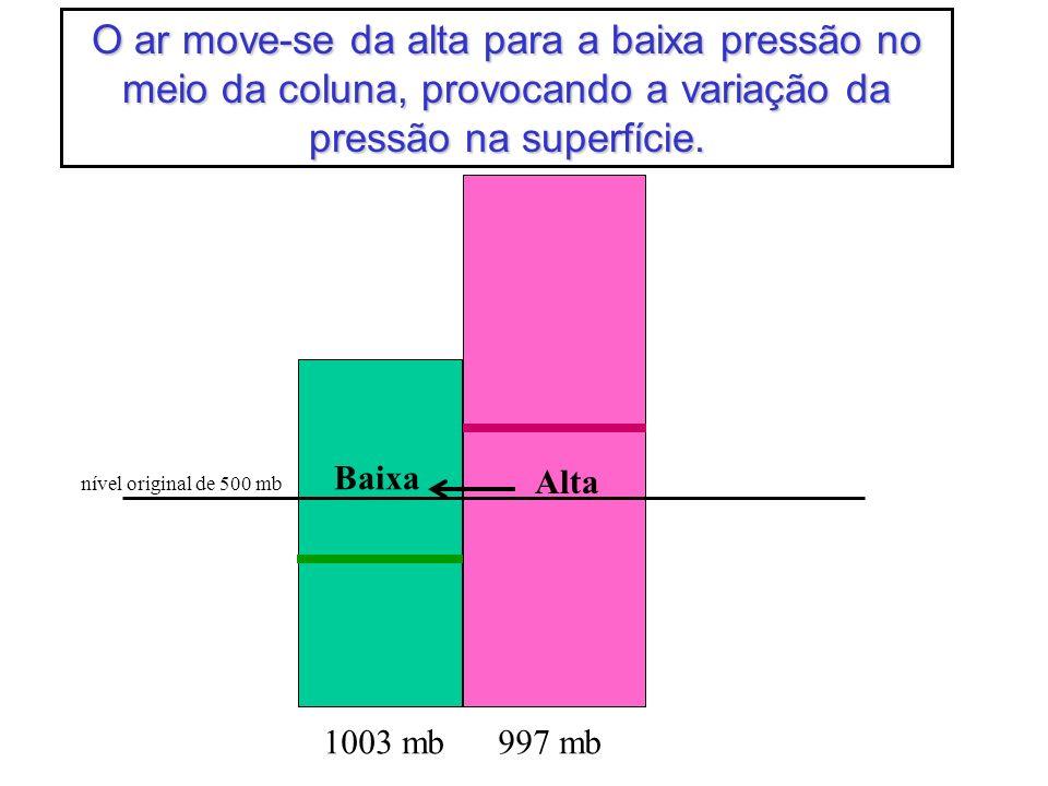 O ar move-se da alta para a baixa pressão no meio da coluna, provocando a variação da pressão na superfície.