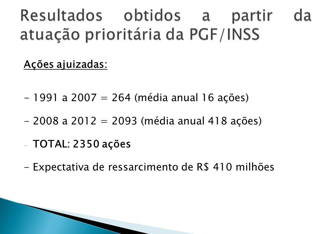 Resultados obtidos a partir da atuação prioritária da PGF/INSS