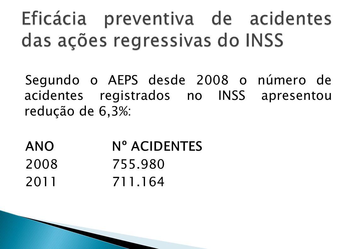 Eficácia preventiva de acidentes das ações regressivas do INSS