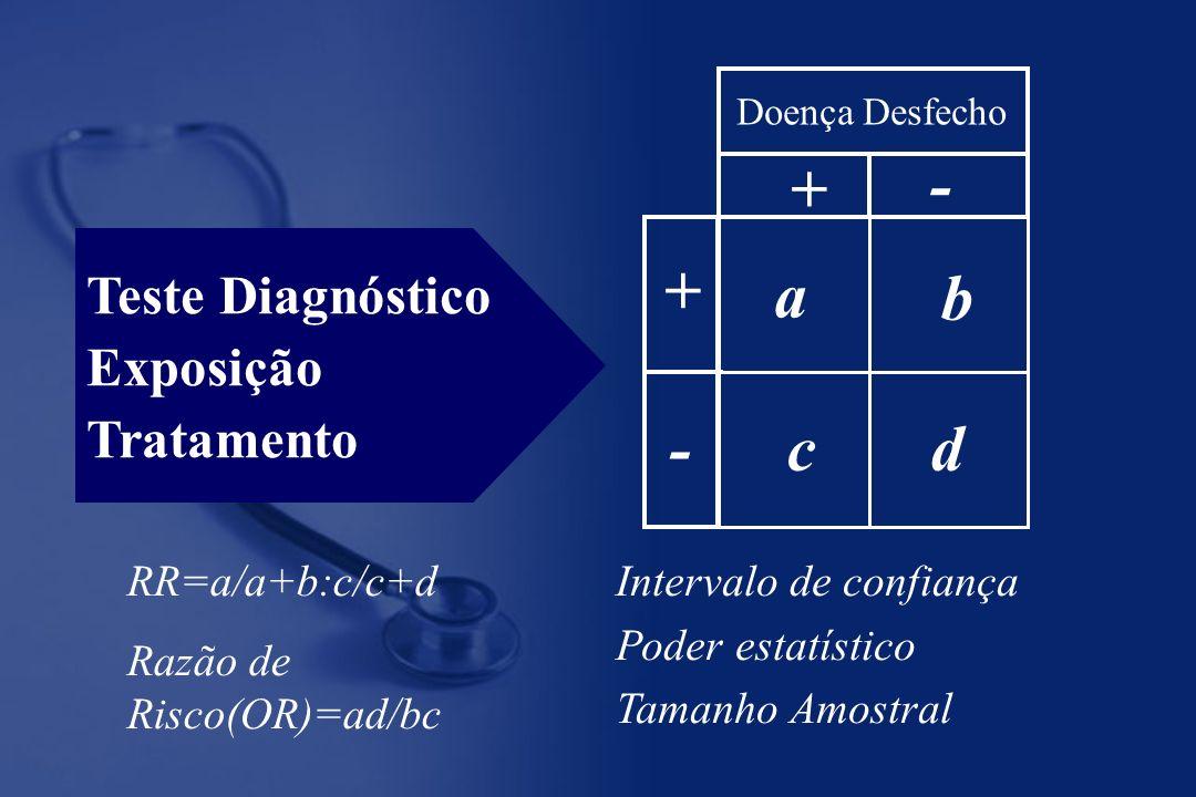 + - + a b - c d Teste Diagnóstico Exposição Tratamento RR=a/a+b:c/c+d
