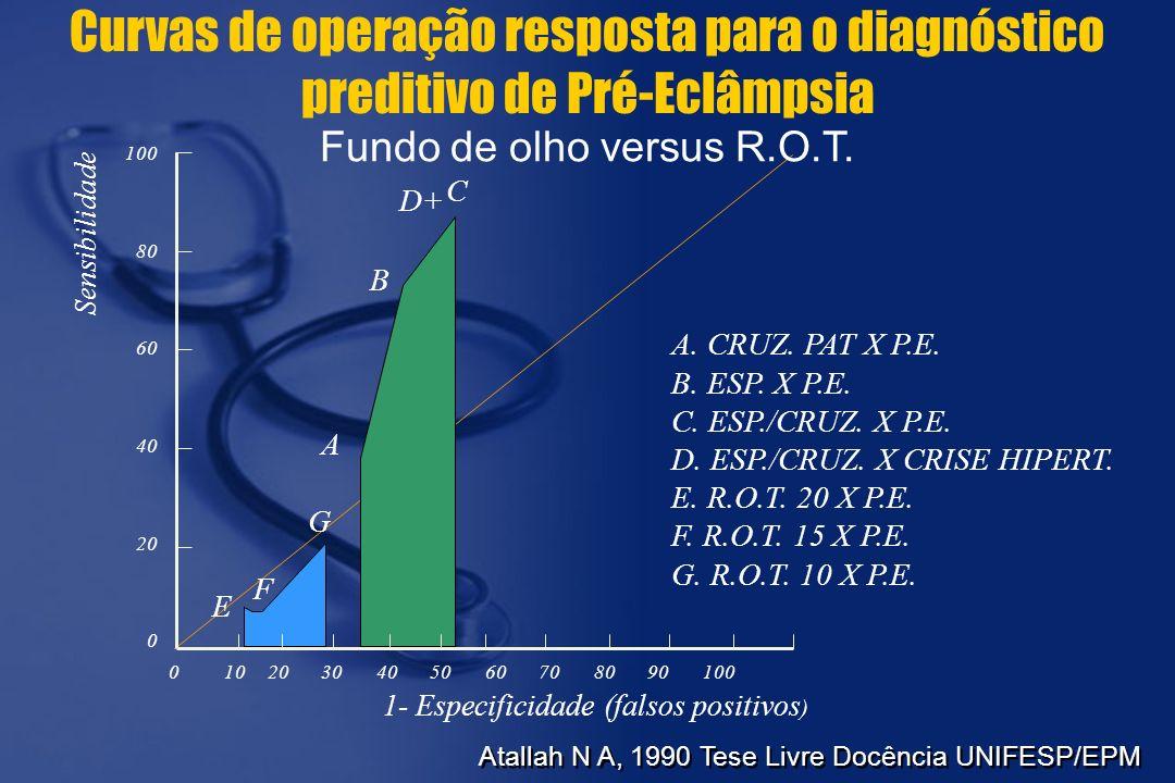 Curvas de operação resposta para o diagnóstico