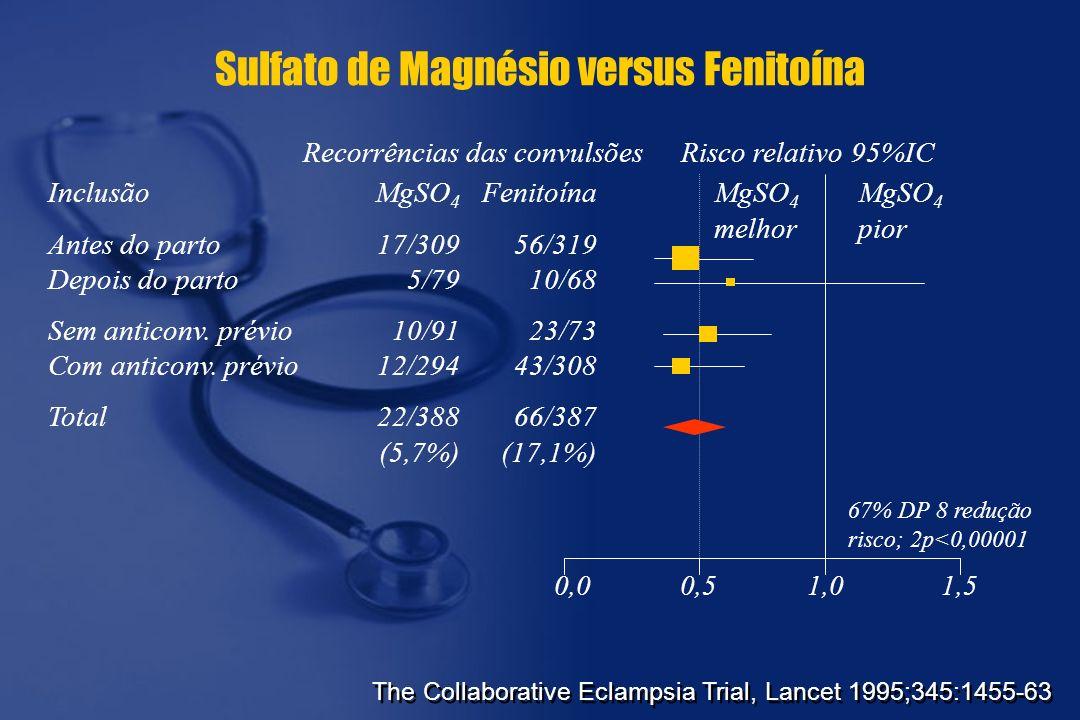 Sulfato de Magnésio versus Fenitoína
