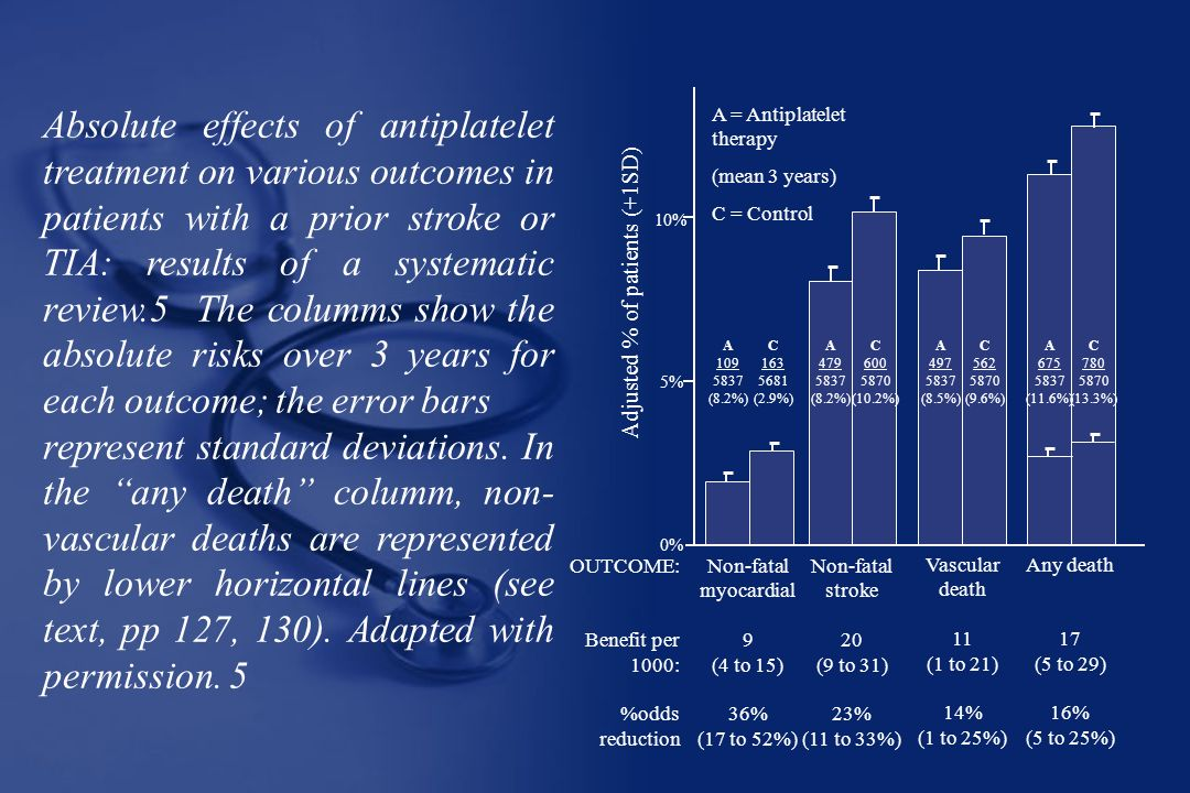 OUTCOME: Benefit per. 1000: %odds. reduction. Any death. 17. (5 to 29) 16% (5 to 25%) Vascular.