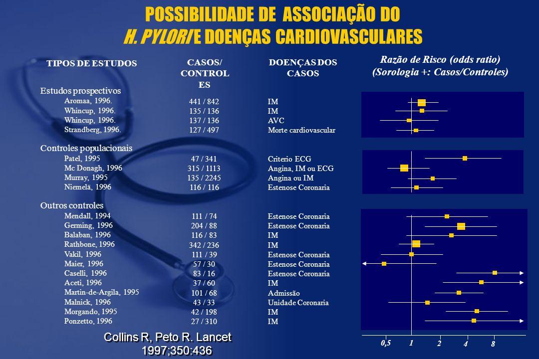 Razão de Risco (odds ratio) (Sorologia +: Casos/Controles)