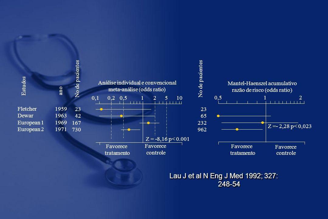Lau J et al N Eng J Med 1992; 327: 248-54 Fletcher Dewar European 1