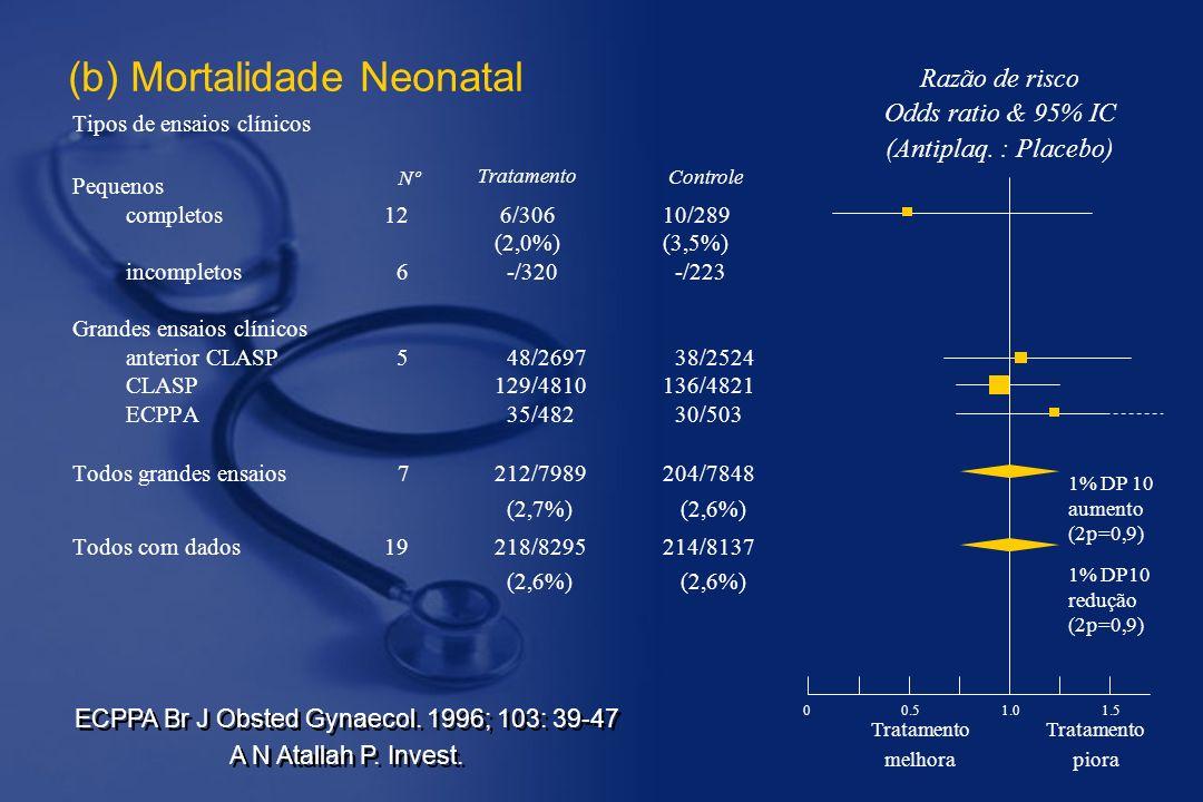 (b) Mortalidade Neonatal