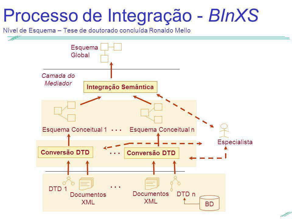 Processo de Integração - BInXS Nível de Esquema – Tese de doutorado concluída Ronaldo Mello