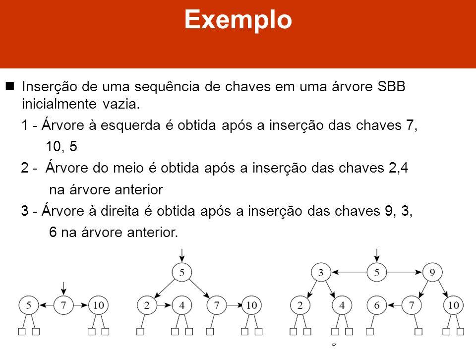 Exemplo Inserção de uma sequência de chaves em uma árvore SBB inicialmente vazia. 1 - Árvore à esquerda é obtida após a inserção das chaves 7,