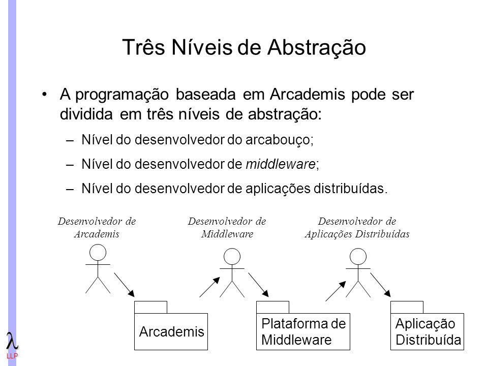 Três Níveis de Abstração