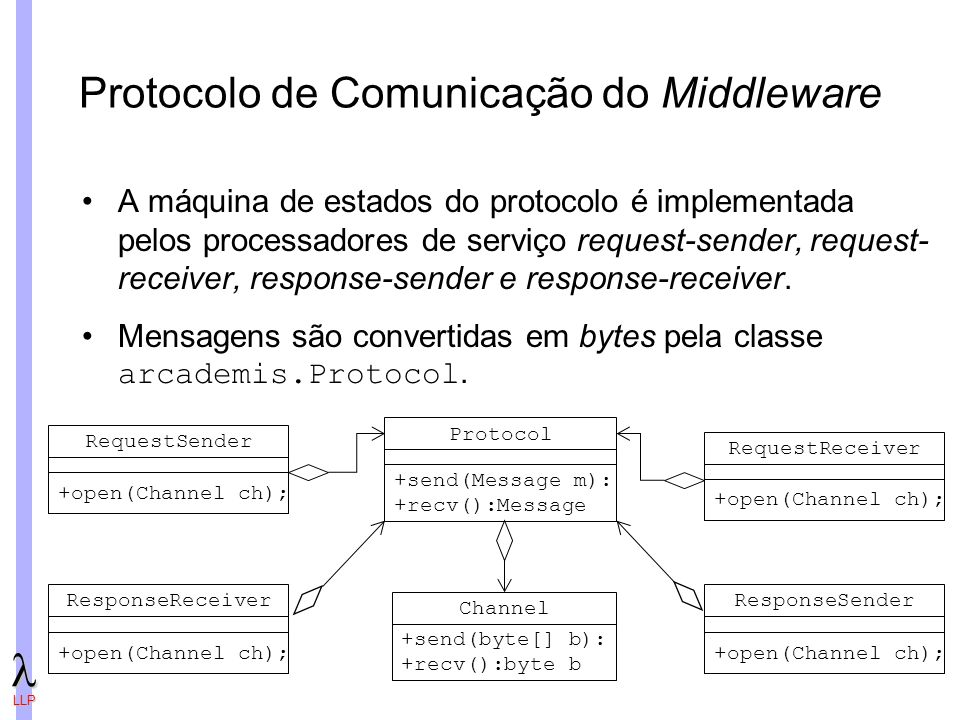 Protocolo de Comunicação do Middleware