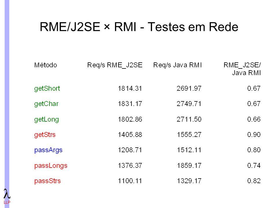 RME/J2SE × RMI - Testes em Rede