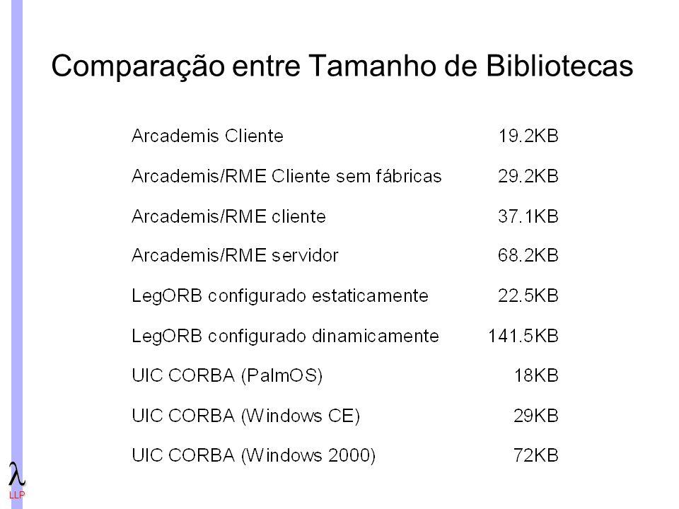 Comparação entre Tamanho de Bibliotecas