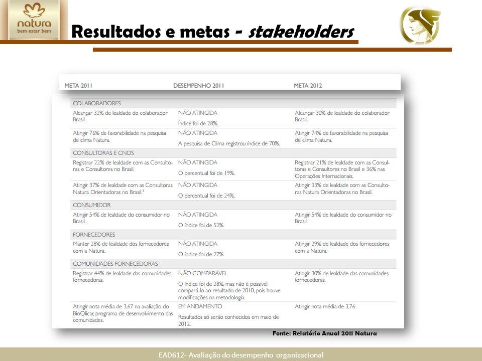 Resultados e metas - stakeholders