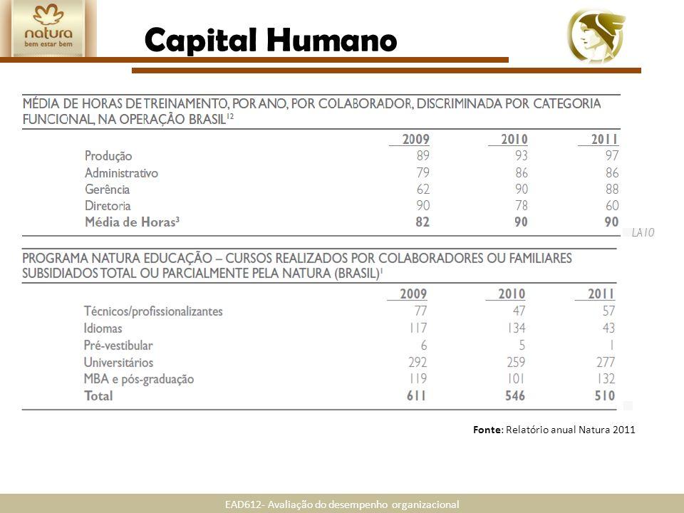 Capital Humano Fonte: Relatório anual Natura 2011