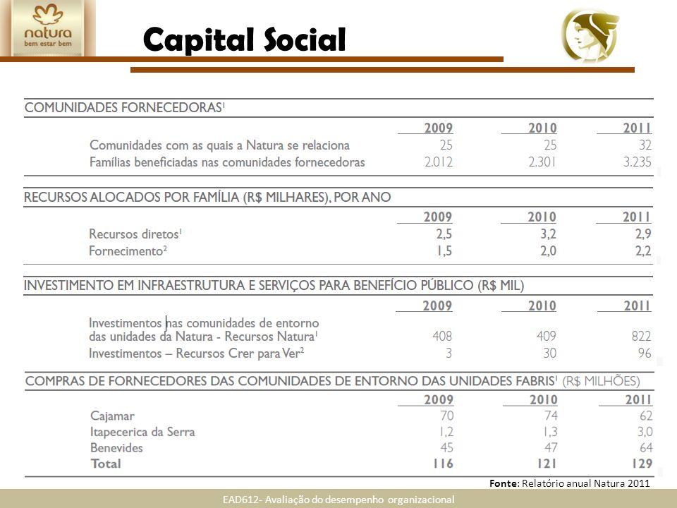 Capital Social Fonte: Relatório anual Natura 2011