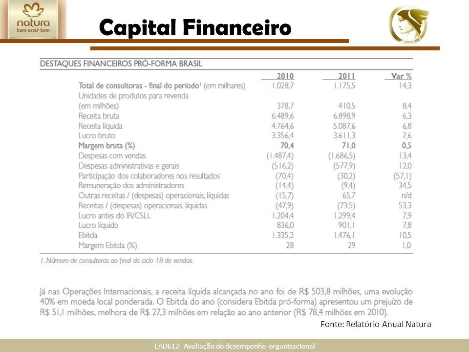 Capital Financeiro Fonte: Relatório Anual Natura