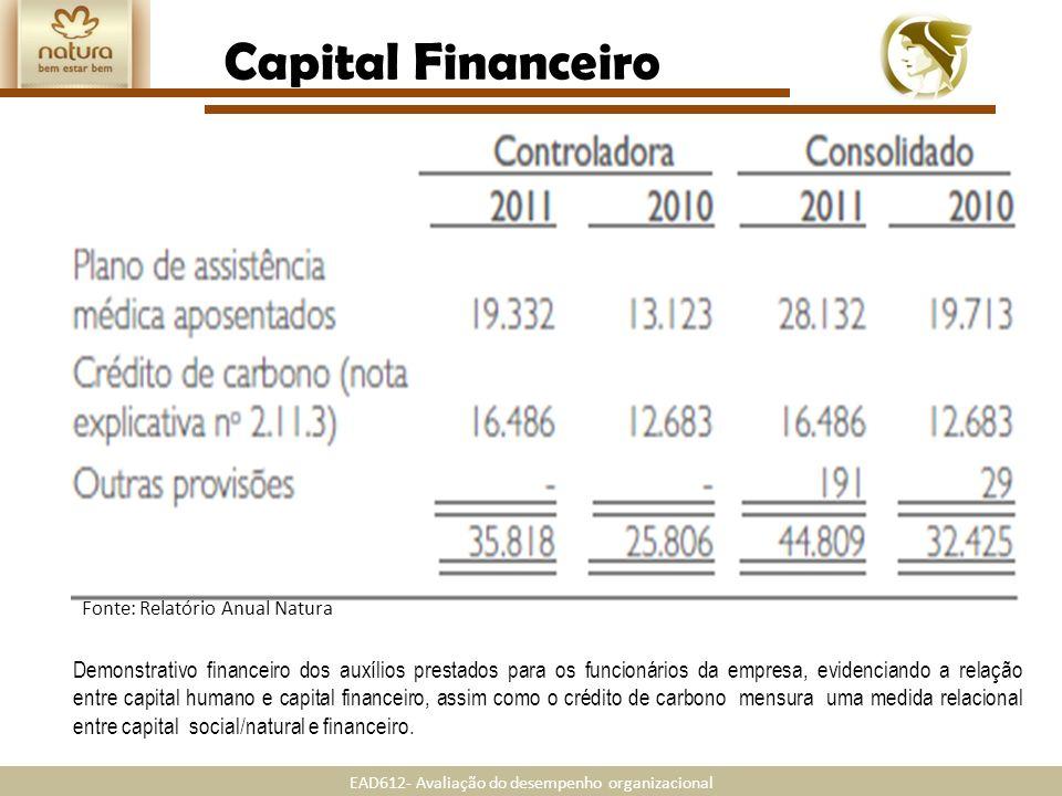Capital Financeiro Fonte: Relatório Anual Natura.