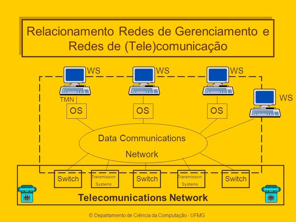 Relacionamento Redes de Gerenciamento e Redes de (Tele)comunicação