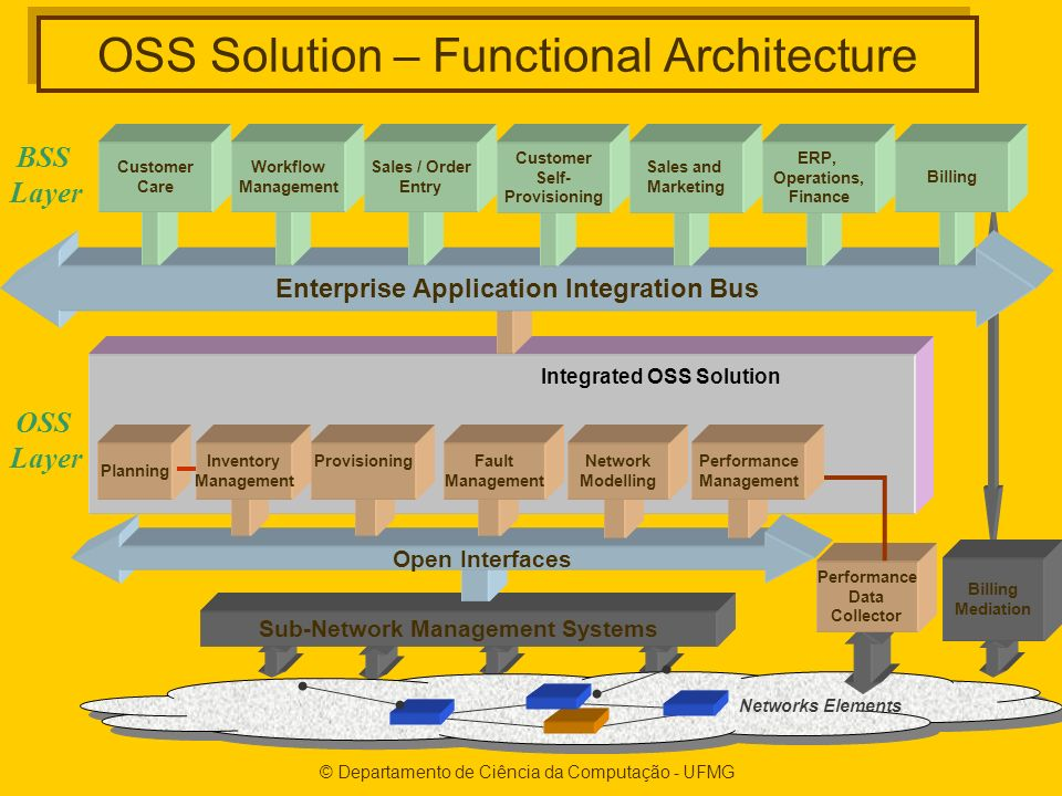 OSS Solution – Functional Architecture